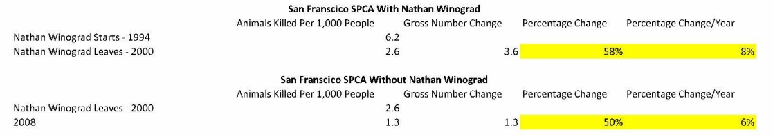 Merritt Clifton Nathan Winograd Analysis SF SPCA V2