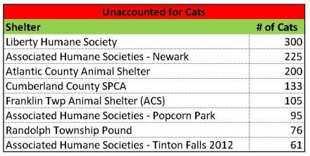 Unacct cats