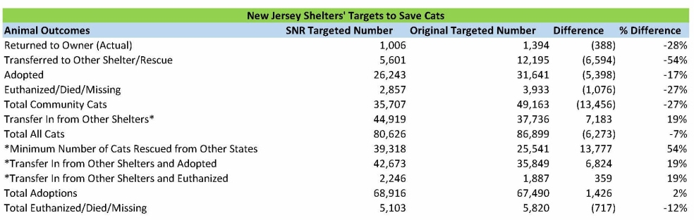 NJ Shelter Cats Model for Blog SNR Summary
