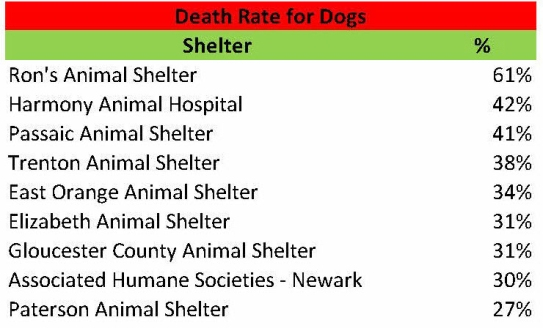 Dog Death rate 2014