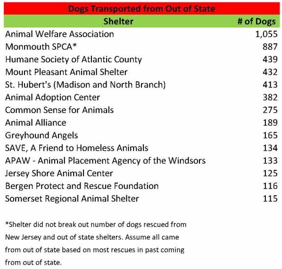 2014 New Jersey Animal Shelter Statistics Show Little Improvement