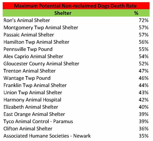 Max non-reclaimed dog death rate