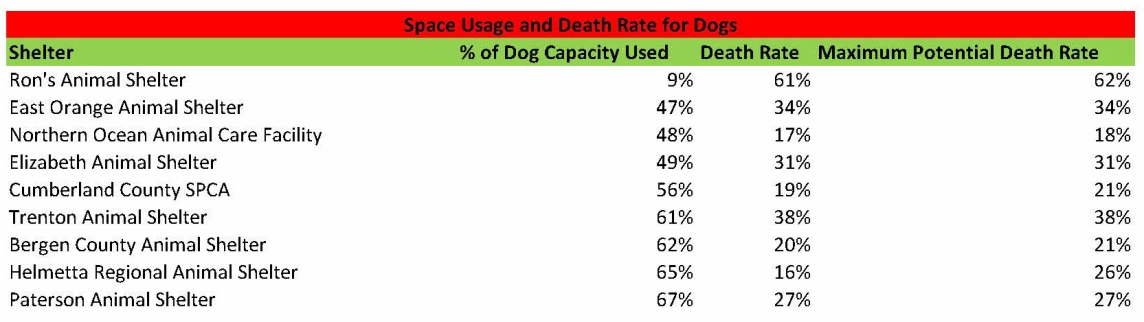 Space usage dogs 2014