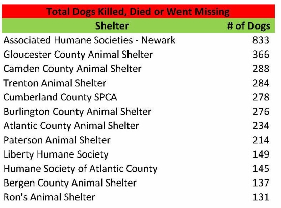 Total Killed Died 2014 Dogs