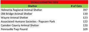 Unacct cats 2014