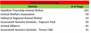 Unacct dogs
