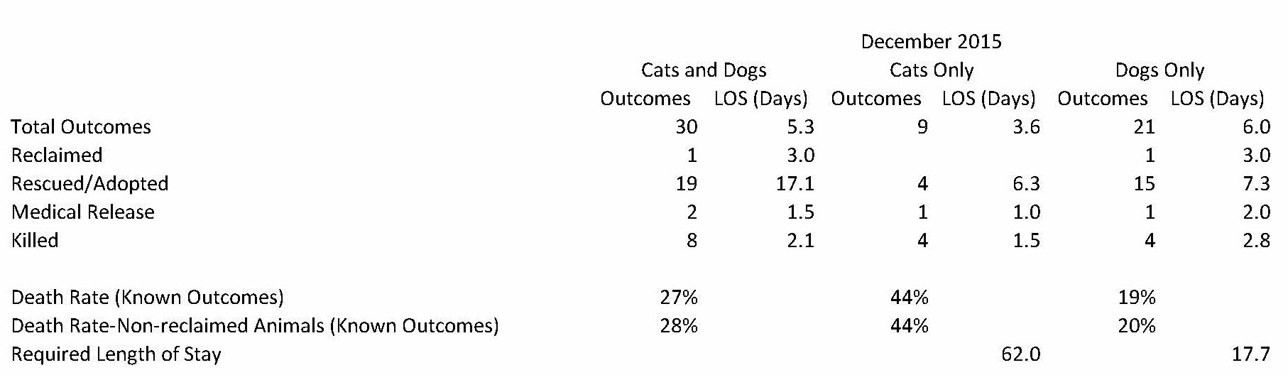Elizabeth Animal Shelter 2015 Statistics (20)