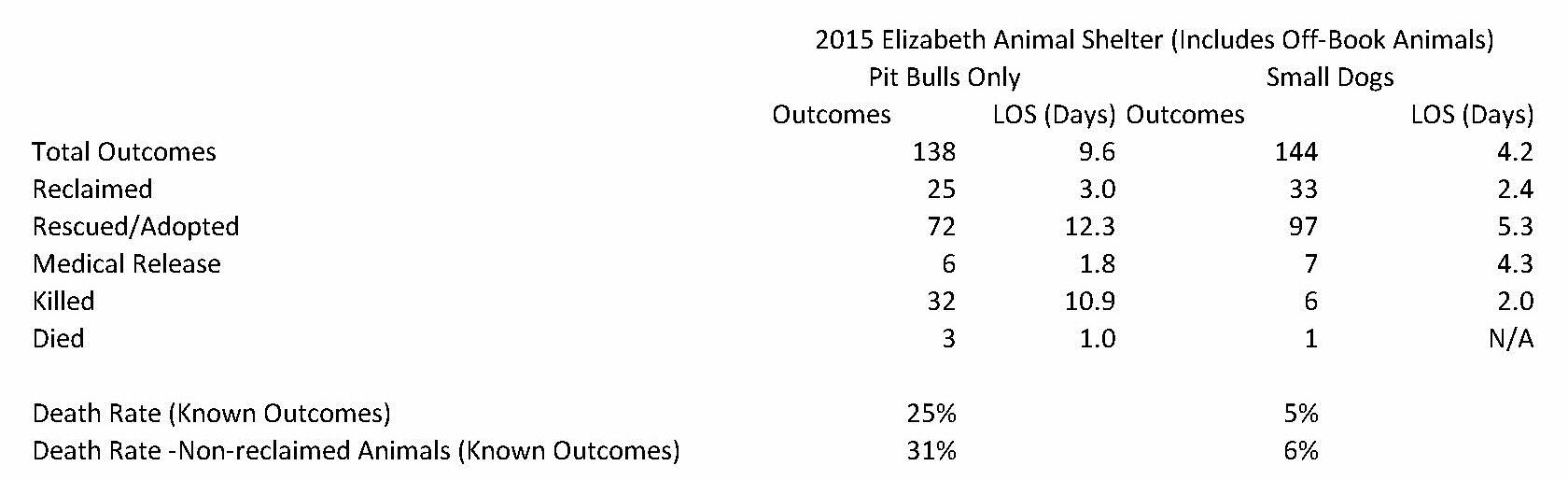 Elizabeth Animal Shelter 2015 Statistics (24)