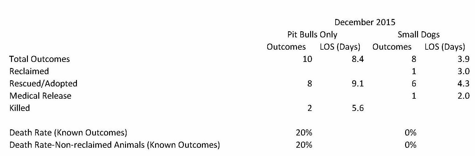 Elizabeth Animal Shelter 2015 Statistics (28)