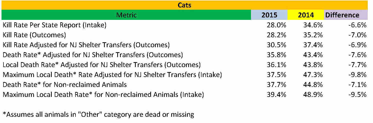 2015 cat vs 2014 stats