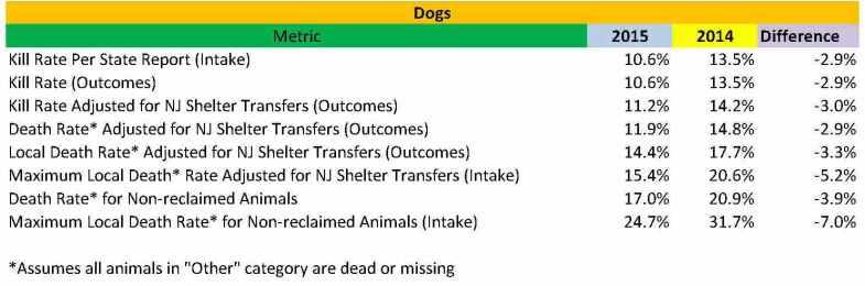 2015 Dog vs 2014 stats
