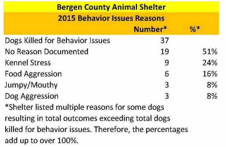 Bergen 2015 Dogs Killed for Behavior Issues Reasons