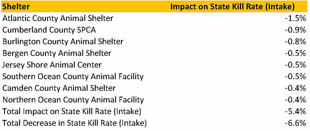 Cats 2015 kill rate change