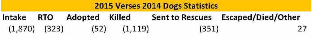 Dog 2015 vs 2014 reasons