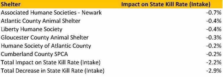 Dog Shelter Kill Rate Impact