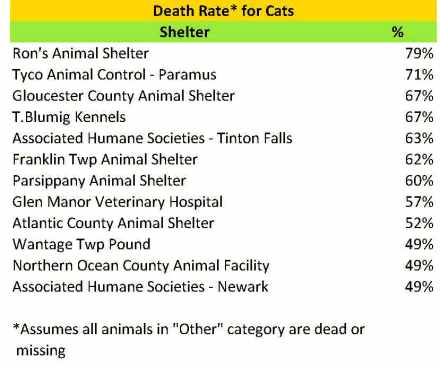 2015 cat death rate