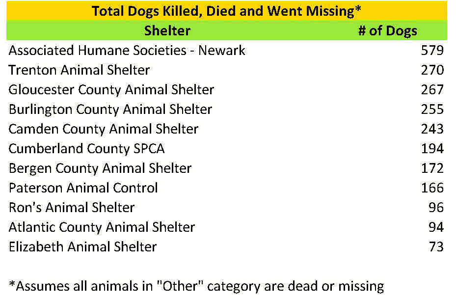 2015 Dogs Killed died