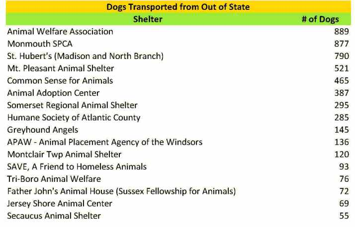 2015 Dogs transported