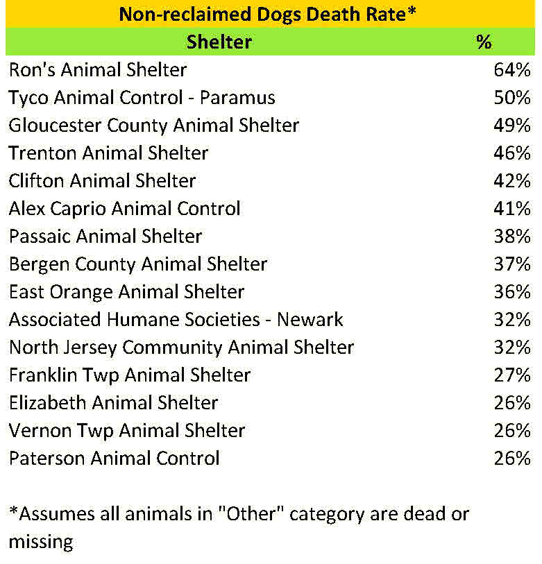 2015 nonreclaimed dog death rate