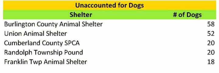 2015 unaccounted for dogs