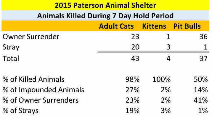 paterson-animal-shelter-2015-intake-and-disposition-records-final-19