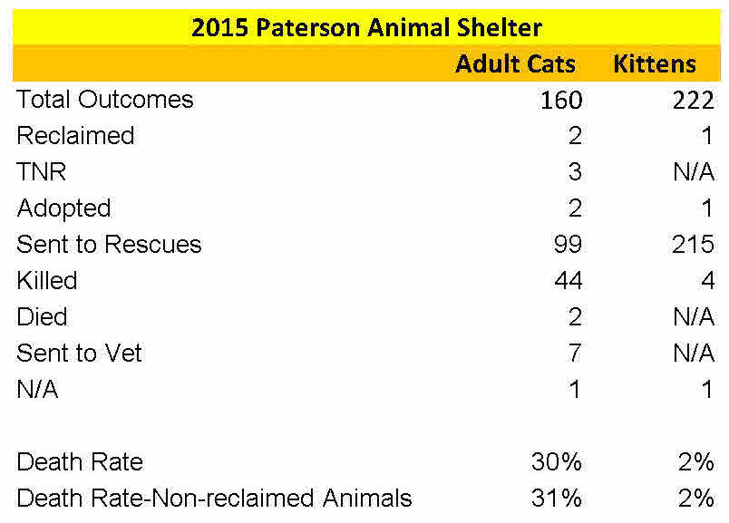 paterson-animal-shelter-2015-intake-and-disposition-records-final-8
