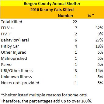 2016 BCAS Kearny Cats Killed Reasons