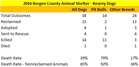 2016 BCAS Kearny Dog Statistics