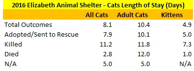 2016 Elizabeth Animal Shelter Cat Length of Stay Data