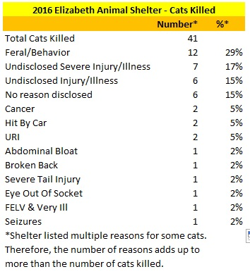 2016 Elizabeth Animal Shelter Cats Killed Reasons.jpg