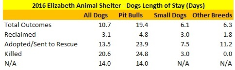 2016 Elizabeth Animal Shelter Dog Length of Stay Data