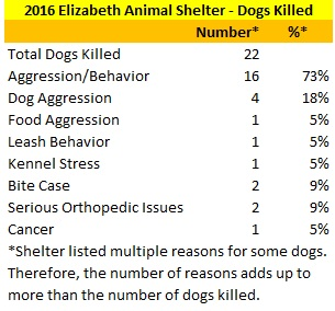2016 Elizabeth Animal Shelter Dogs Killed Reasons