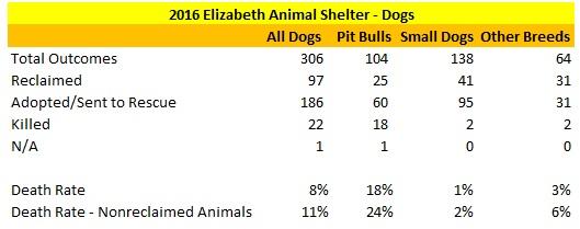 2016 Elizabeth Dog Breeds Statistics