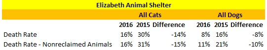 2016 Verses 2016 Elizabeth Animal Shelter Death Rate
