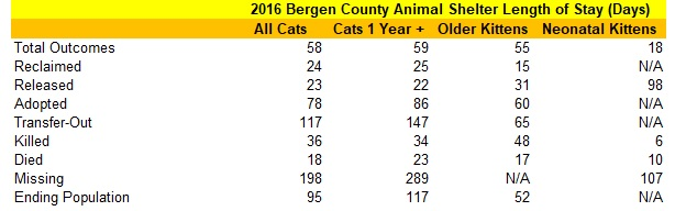 2016 Bergen County Animal Shelter Cat Length of Stay