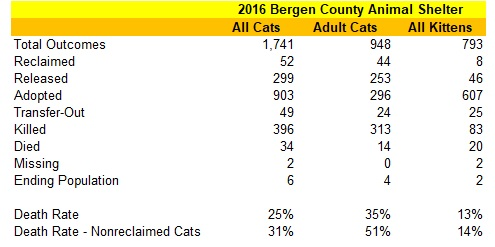 2016 Bergen County Animal Shelter Cats Statistics