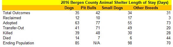 2016 Bergen County Animal Shelter Dog Length of Stay Data