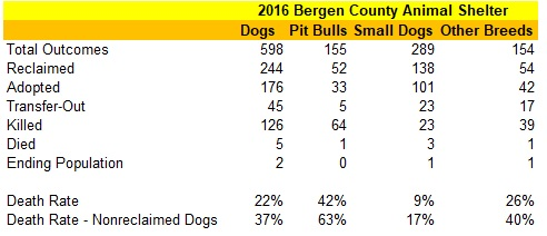 2016 Bergen County Animal Shelter Statistics
