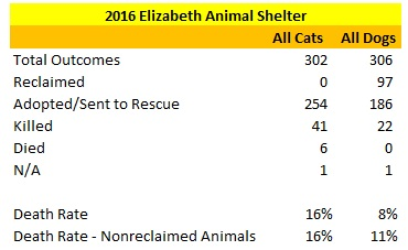 2016 Elizabeth Animal Shelter Dog and Cat Statistics