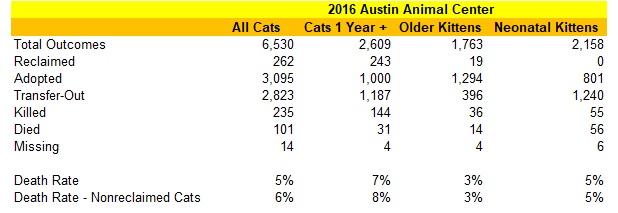 Austin Animal Center 2016 Cat Statistics
