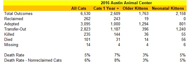 Austin Animal Center 2016 Cat Statistics