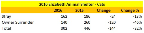 Elizabeth Animal Shelter 2016 Verses 2015 Cat Intake