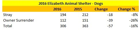 Elizabeth Animal Shelter 2016 Verses 2015 Dog Intake