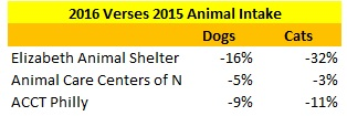 Elizabeth Animal Shelter 2016 Verses 2015 Intake Compared to Other Shelters