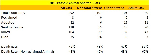 Passaic Animal Shelter 2016 Cat Statistics