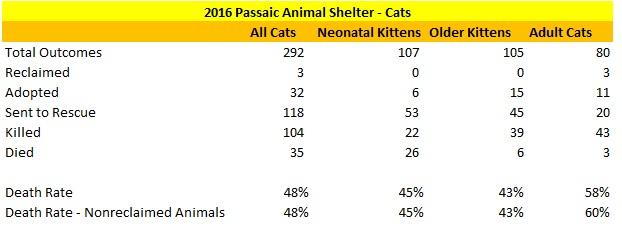 Passaic Animal Shelter 2016 Cat Statistics