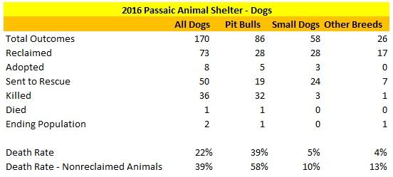 Passaic Animal Shelter 2016 Dog Statistics