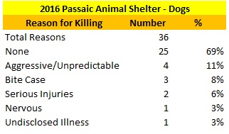 Passaic Animal Shelter Dogs Killed Reasons