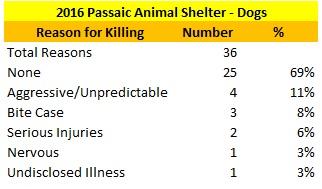 Passaic Animal Shelter Dogs Killed Reasons