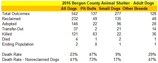 2016 Bergen County Animal Shelter Adult Dog Statistics.jpg